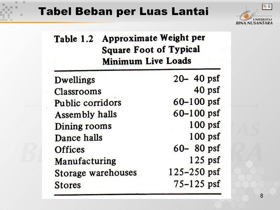 8 Tabel Beban per Luas Lantai