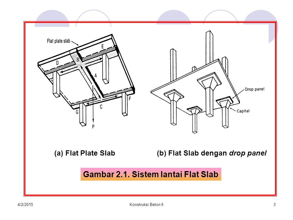 4/2/2015Konstruksi Beton II3 (a) Flat Plate Slab(b) Flat Slab dengan drop panel Gambar 2.1.