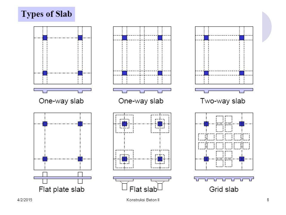 4/2/2015Konstruksi Beton II9 Analisis dan disain dari pelat satu arah, dilakukan dalam 1 arah (arah sisi pendek), sedangkan pelat dua arah dilakukan dalam 2 arah (arah x dan arah y).