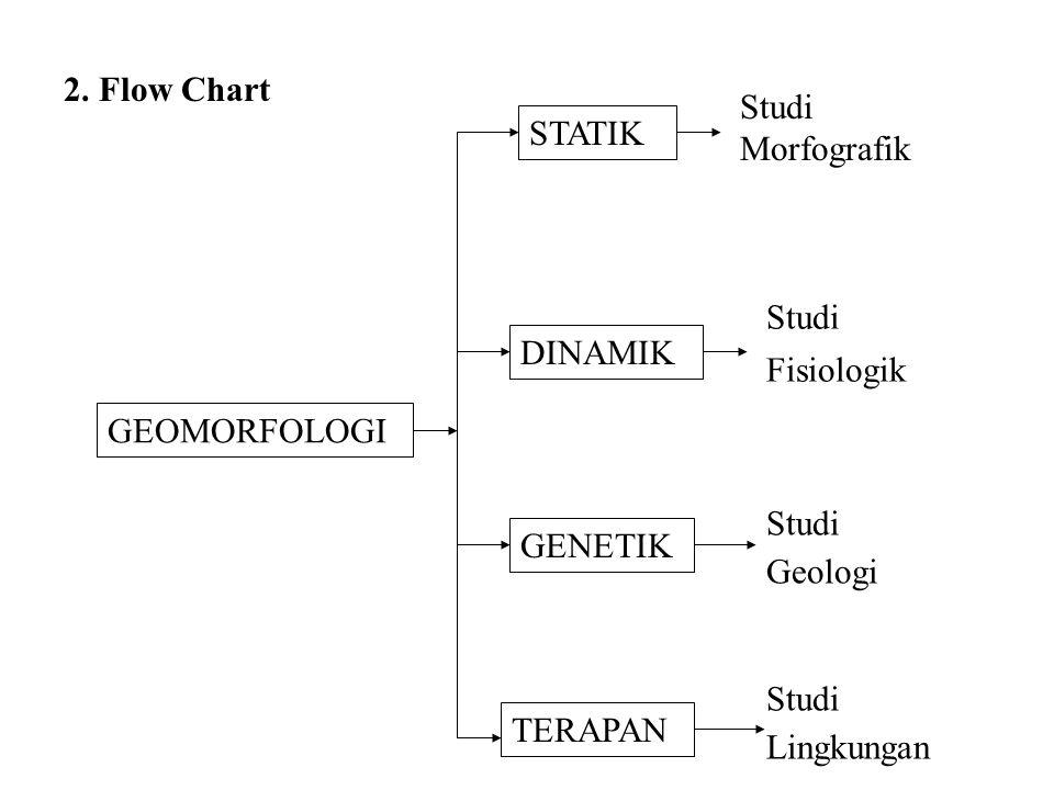 1. Batasan/Definisi Geomorfologi adalah ilmu yang mempelajari bentuk lahan (land form), proses-proses yang mempengaruhi bentuk lahan, genesis bentuk l