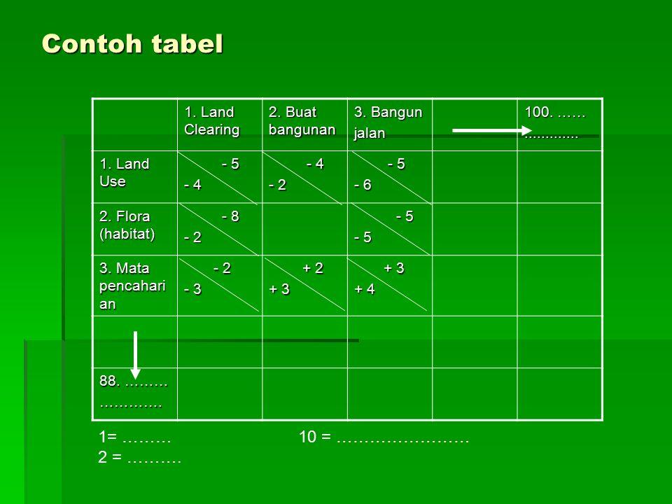 Contoh tabel 1. Land Clearing 2. Buat bangunan 3. Bangun jalan 100. ……............. 1. Land Use - 5 - 5 - 4 - 4 - 4 - 2 - 5 - 5 - 6 2. Flora (habitat)