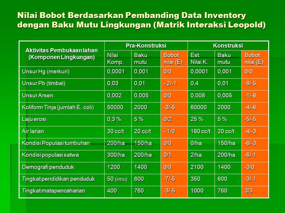 Nilai Bobot Berdasarkan Pembanding Data Inventory dengan Baku Mutu Lingkungan (Matrik Interaksi Leopold) Aktivitas Pembukaan lahan (Komponen Lingkunga