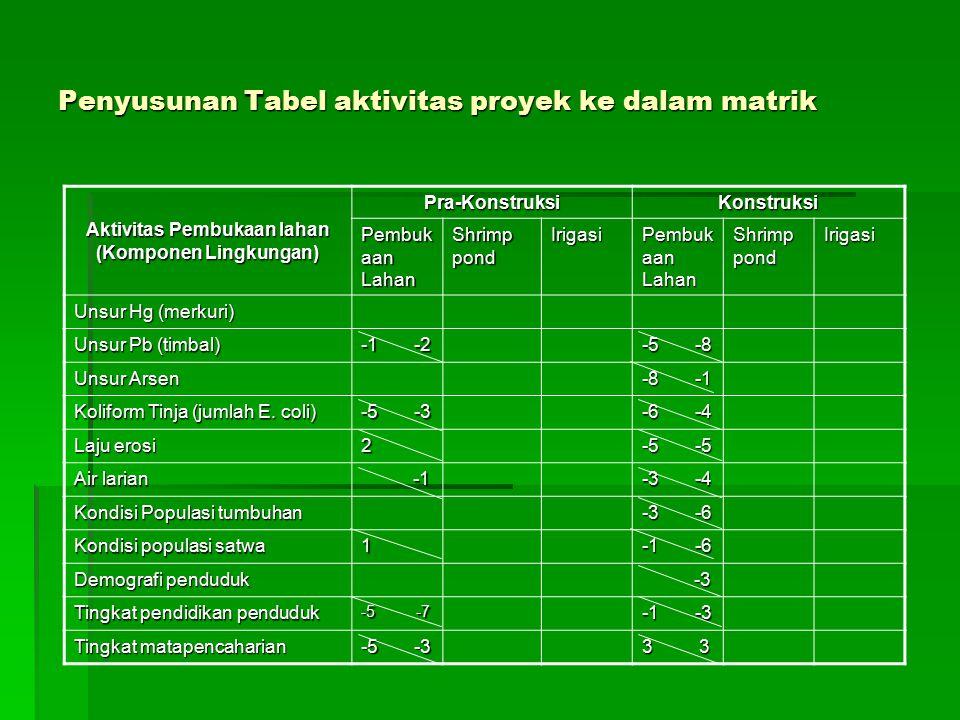 Penyusunan Tabel aktivitas proyek ke dalam matrik Aktivitas Pembukaan lahan (Komponen Lingkungan) Pra-KonstruksiKonstruksi Pembuk aan Lahan Shrimp pon
