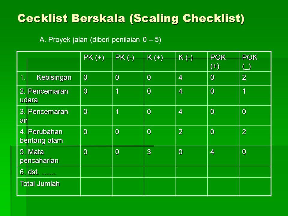 Cecklist Berskala (Scaling Checklist) PK (+) PK (-) K (+) K (-) POK (+) POK (_) 1.Kebisingan 000402 2. Pencemaran udara 010401 3. Pencemaran air 01040