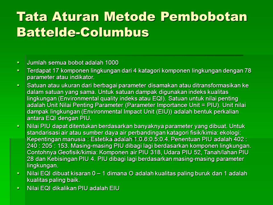 Tata Aturan Metode Pembobotan Battelde-Columbus  Jumlah semua bobot adalah 1000  Terdapat 17 komponen lingkungan dari 4 katagori komponen lingkungan