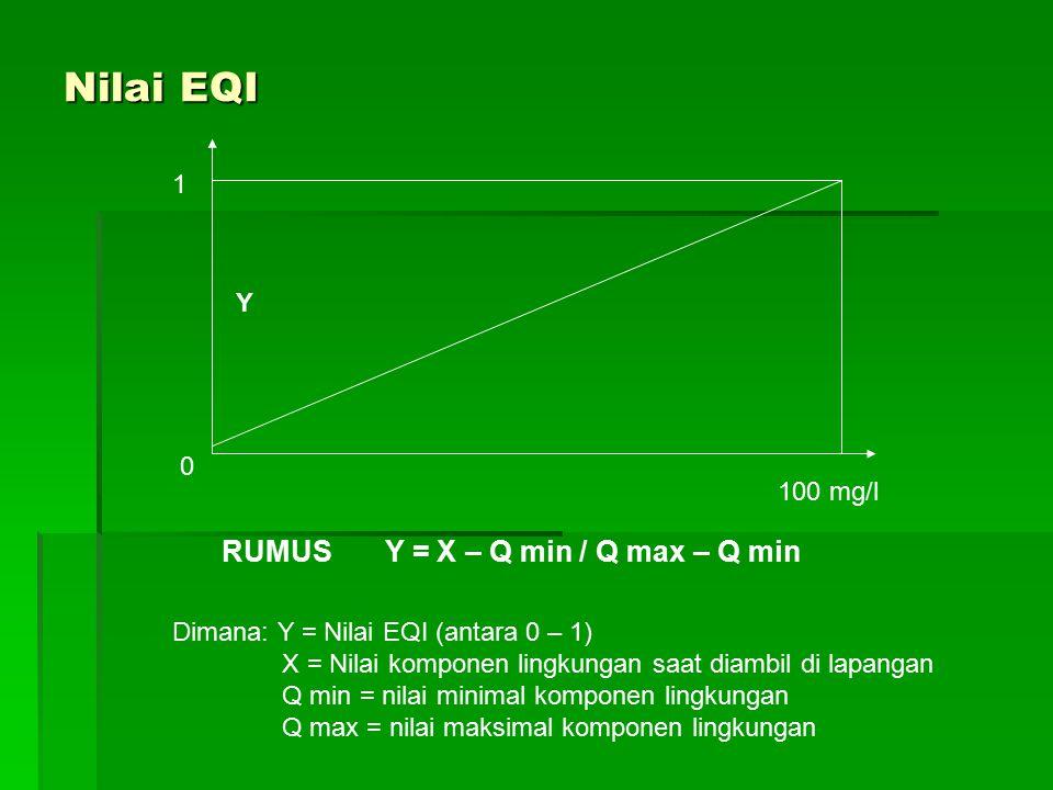 Nilai EQI 0 1 100 mg/l RUMUS Y = X – Q min / Q max – Q min Dimana: Y = Nilai EQI (antara 0 – 1) X = Nilai komponen lingkungan saat diambil di lapangan