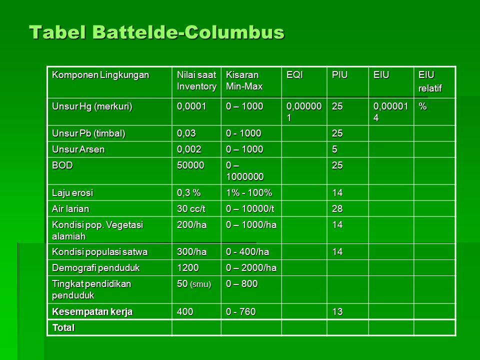 Tabel Battelde-Columbus Komponen Lingkungan Nilai saat Inventory Kisaran Min-Max EQIPIUEIUEIUrelatif Unsur Hg (merkuri) 0,0001 0 – 1000 0,00000 1 25 0
