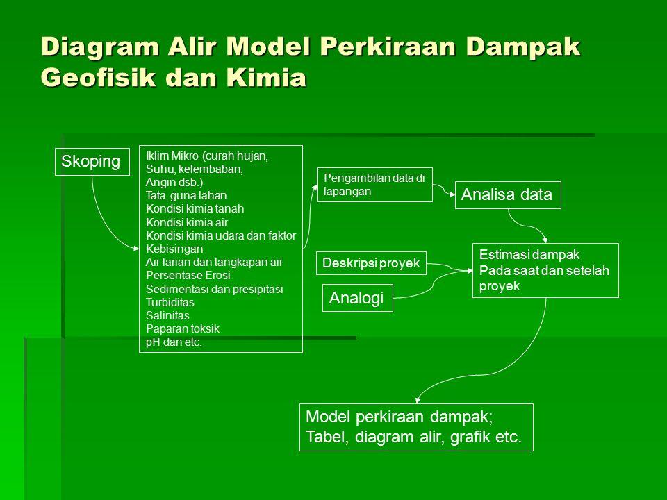 Diagram Alir Model Perkiraan Dampak Geofisik dan Kimia Iklim Mikro (curah hujan, Suhu, kelembaban, Angin dsb.) Tata guna lahan Kondisi kimia tanah Kon