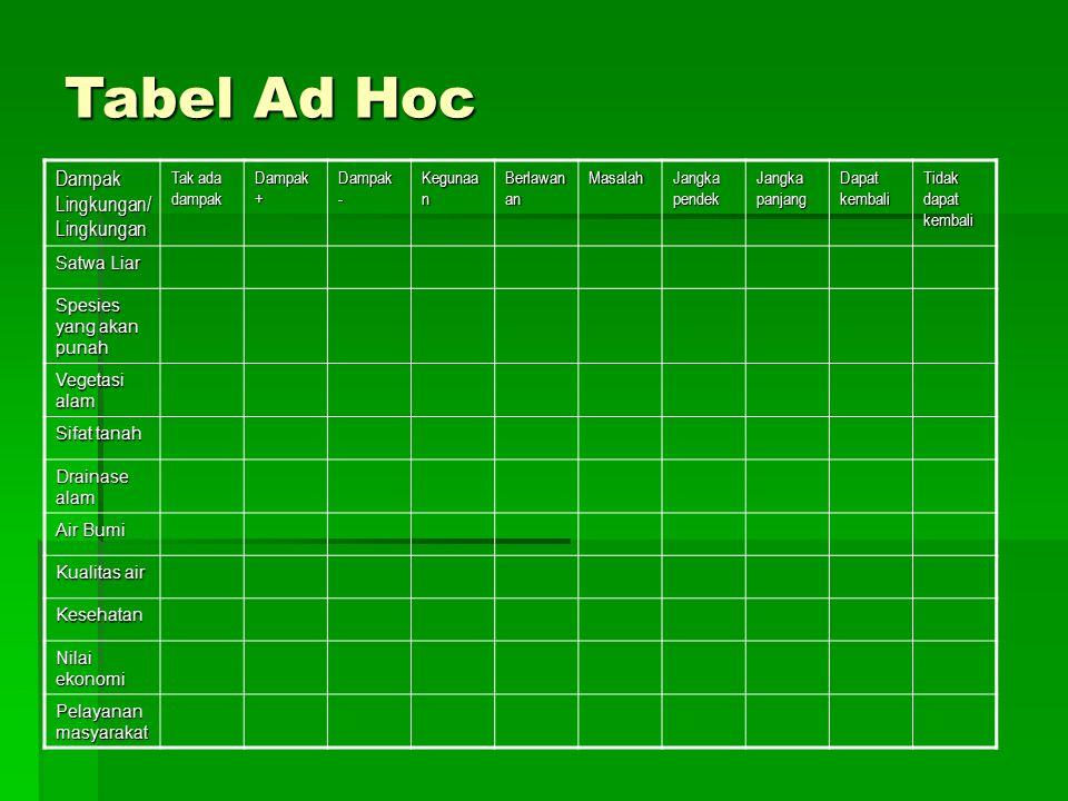 Tabel Ad Hoc Dampak Lingkungan/ Lingkungan Tak ada dampak Dampak + Dampak - Kegunaa n Berlawan an Masalah Jangka pendek Jangka panjang Dapat kembali T