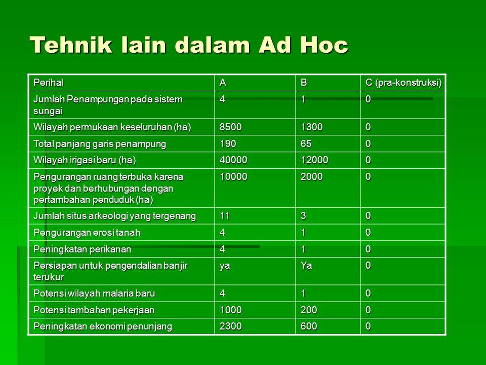 Tehnik lain dalam Ad Hoc PerihalAB C (pra-konstruksi) Jumlah Penampungan pada sistem sungai 410 Wilayah permukaan keseluruhan (ha) 850013000 Total pan
