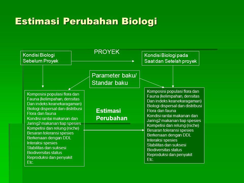 Kondisi Biologi Sebelum Proyek PROYEK Kondisi Biologi pada Saat dan Setelah proyek Komposisi populasi flora dan Fauna (kelimpahan, densitas Dan indeks