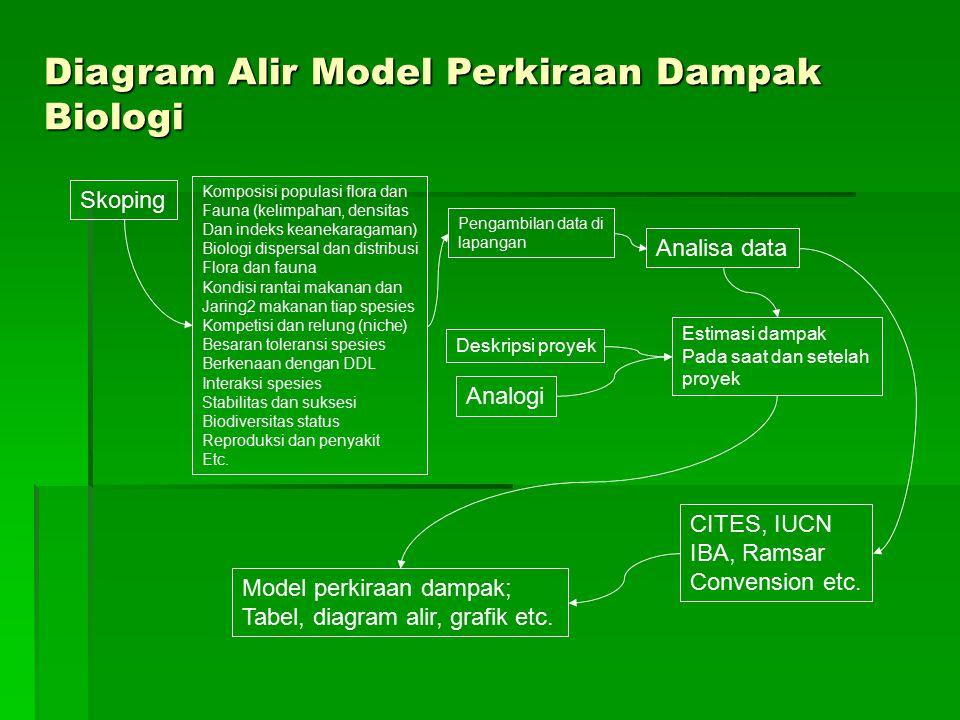 Skoping Pengambilan data di lapangan Analisa data Estimasi dampak Pada saat dan setelah proyek Deskripsi proyek Analogi Model perkiraan dampak; Tabel,