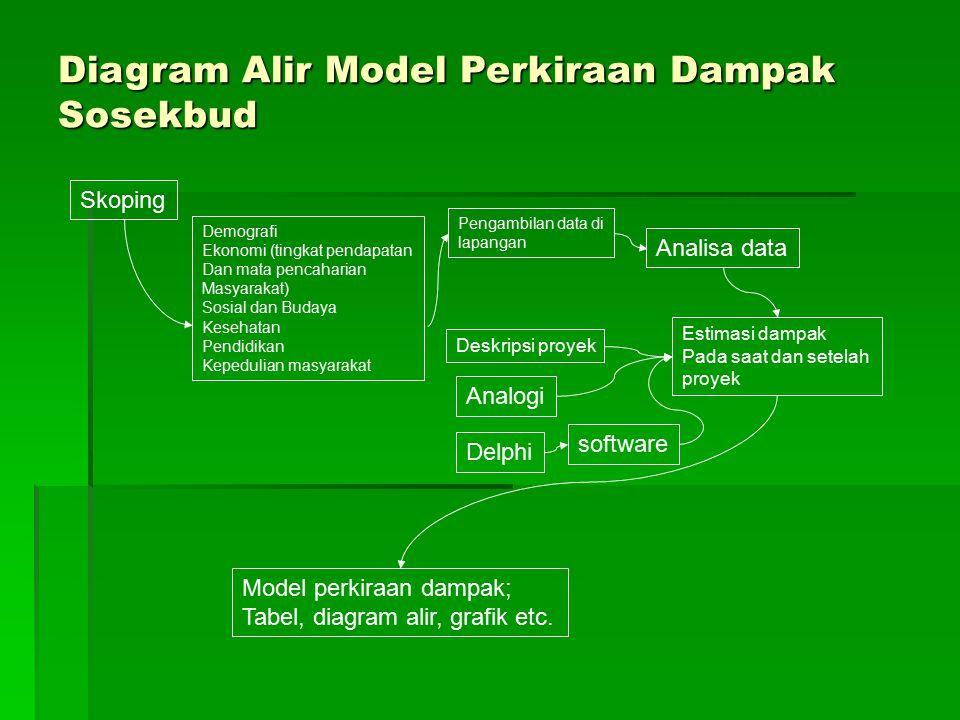 Diagram Alir Model Perkiraan Dampak Sosekbud Skoping Pengambilan data di lapangan Analisa data Estimasi dampak Pada saat dan setelah proyek Deskripsi