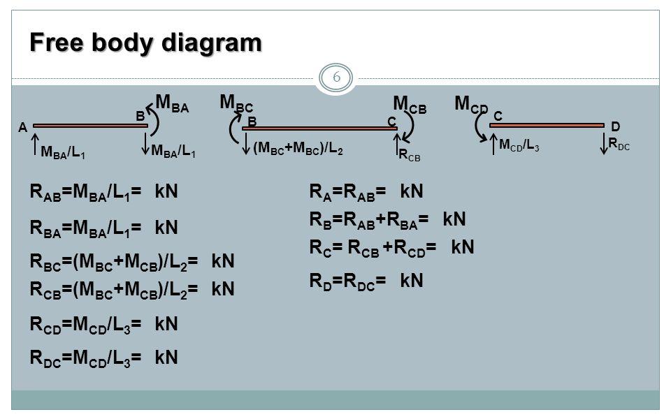Free body diagram 6 M BA /L 1 A B M BA BC (M BC +M BC )/L 2 R CB M BC M CB C D M CD /L 3 R DC M CD R AB =M BA /L 1 = kN R BA =M BA /L 1 = kN R BC =(M