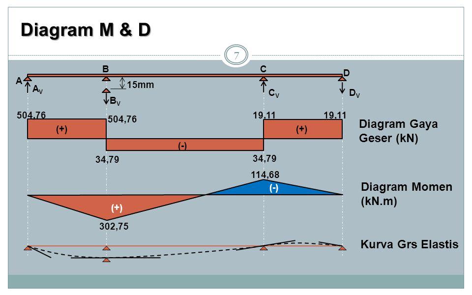 Diagram M & D 7 (+) (-) 302,75 114,68 Diagram Momen (kN.m) Diagram Gaya Geser (kN) Kurva Grs Elastis 19,11 34,79 504,76 34,79 19,11 504,76 (+) (-) (+)