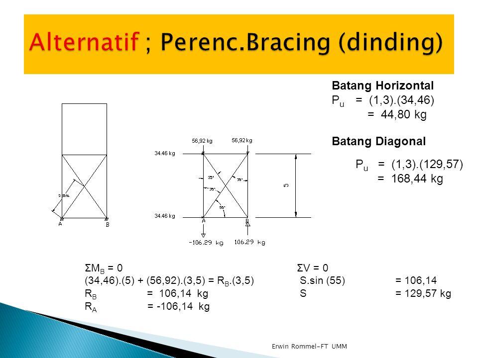ΣM B = 0 ΣV = 0 (34,46).(5) + (56,92).(3,5) = R B.(3,5)S.sin (55) = 106,14 R B = 106,14 kgS= 129,57 kg R A = -106,14 kg Batang Diagonal P u = (1,3).(1