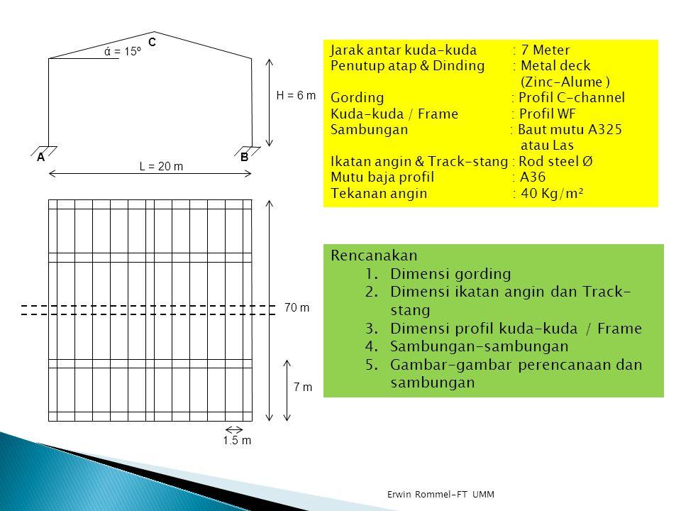 L = 20 m H = 6 m ά = 15º 70 m 7 m 1.5 m AB C Jarak antar kuda-kuda : 7 Meter Penutup atap & Dinding : Metal deck (Zinc-Alume ) Gording : Profil C-chan