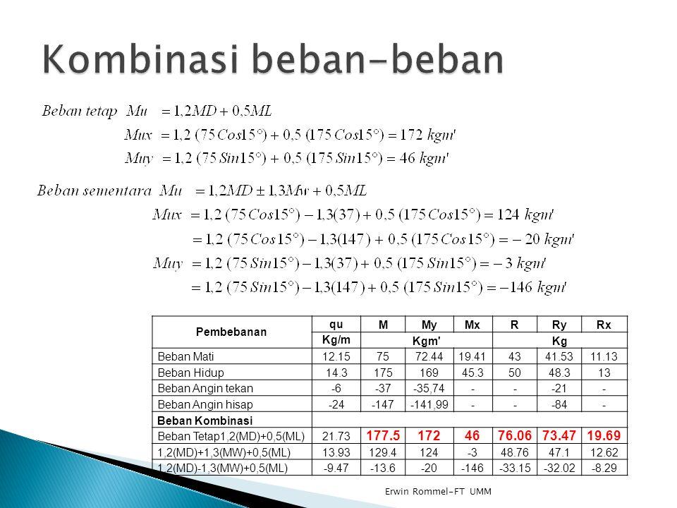 Tegangan profil Dicoba dengan profil C 100x50x20 dan tebal = 2,8 mm Dari tabel didapat nilai A = 6,20 cm², Zx = 19,1 cm³, Zy = 7,1 cm³, rx = 3,92 cm, ry = 1,89 cm lx = 95 cm, ly = 22 cm, Cy = 1,86 cm, Xo = 4,42 cm J = 1621 cm, Cw = 574 cm 100 mm 2,8 mm 20 mm 50 mm Erwin Rommel-FT UMM