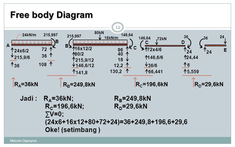 Free body Diagram Metode Clapeyron 12 24,44 5,559 C D 146,64 36 72x4/6 146,6/6 24 36/6 6 66,441 72kN 24x6/2 A B 215,997 215,9/6 36 108 72 36 24kN/m B C 16x12/2 215,997 146,64 80/2 96 40 215,9/12 18 146,6/1212,2 141,8 130,2 80kN 16kN/m 36 24 E Jadi :R A =36kN;R B =249,8kN R C =196,6kN;R D =29,6kN ∑V=0; (24x6+16x12+80+72+24)=36+249,8+196,6+29,6 Oke.