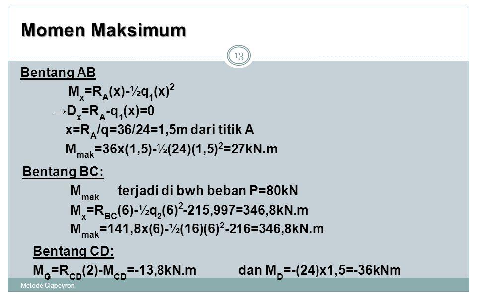 Momen Maksimum Metode Clapeyron 13 Bentang AB M x =R A (x)-½q 1 (x) 2 →D x =R A -q 1 (x)=0 x=R A /q=36/24=1,5m dari titik A M mak =36x(1,5)-½(24)(1,5) 2 =27kN.m Bentang BC: M mak terjadi di bwh beban P=80kN M x =R BC (6)-½q 2 (6) 2 -215,997=346,8kN.m M mak =141,8x(6)-½(16)(6) 2 -216=346,8kN.m Bentang CD: M G =R CD (2)-M CD =-13,8kN.m dan M D =-(24)x1,5=-36kNm