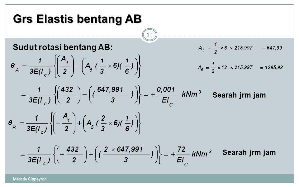 Grs Elastis bentang AB Metode Clapeyron 14 Sudut rotasi bentang AB: Searah jrm jam