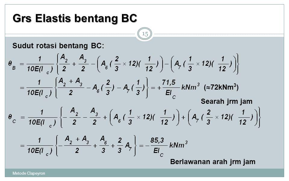 Grs Elastis bentang BC Metode Clapeyron 15 Sudut rotasi bentang BC: Searah jrm jam Berlawanan arah jrm jam (  72kNm 3 )