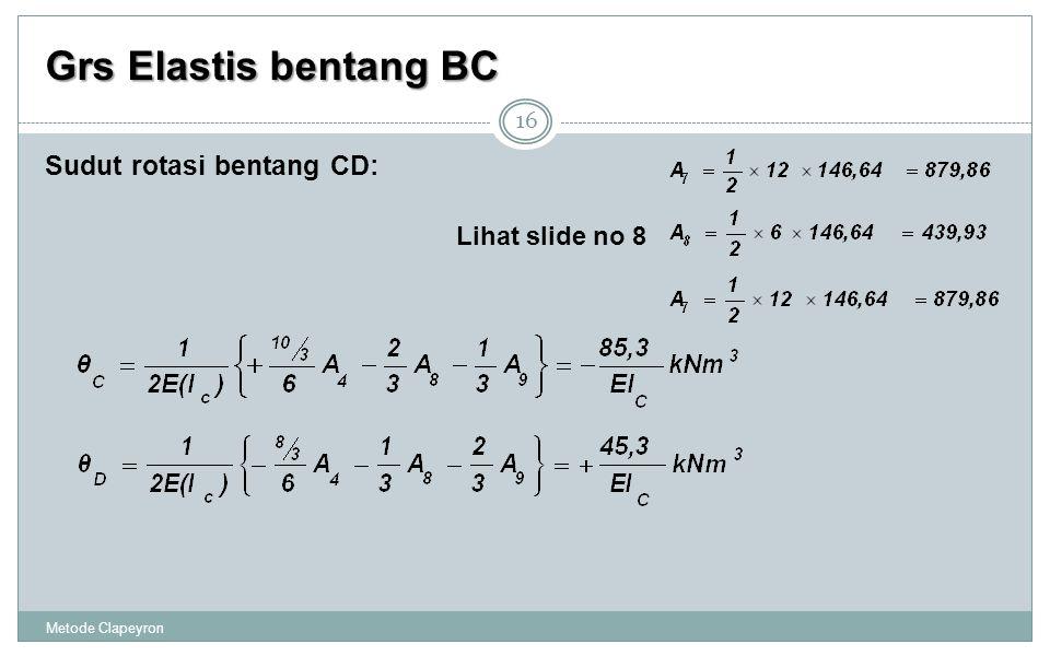 Grs Elastis bentang BC Metode Clapeyron 16 Sudut rotasi bentang CD: Lihat slide no 8