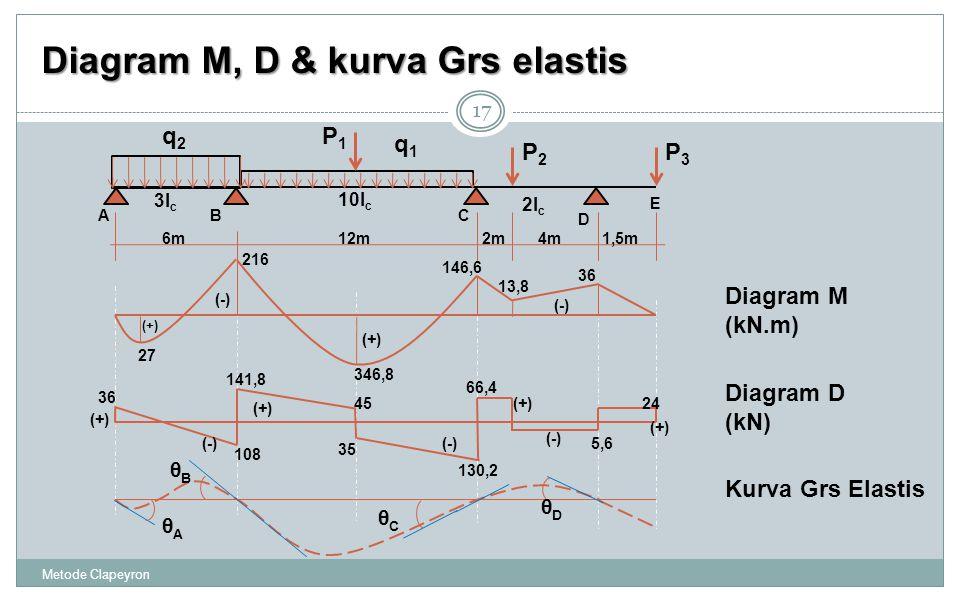 Metode Clapeyron 17 Diagram M, D & kurva Grs elastis ABC D 3I c 10I c 2I c 4m6m12m1,5m E 2m q1q1 q2q2 P1P1 P2P2 P3P3 θAθA θBθB θCθC θDθD Diagram M (kN.m) Kurva Grs Elastis Diagram D (kN) 346,8 36 146,6 216 27 (-) (+) (-) (+) 13,8 36 108 141,8 130,2 66,4 5,6 24 (+) (-) 45 35