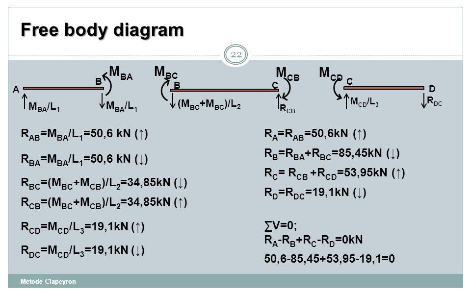Free body diagram 22 M BA /L 1 A B M BA BC (M BC +M BC )/L 2 R CB M BC M CB C D M CD /L 3 R DC M CD R AB =M BA /L 1 =50,6 kN (↑) R BA =M BA /L 1 =50,6 kN (↓) R BC =(M BC +M CB )/L 2 =34,85kN (↓) R CB =(M BC +M CB )/L 2 =34,85kN (↑) R CD =M CD /L 3 =19,1kN (↑) R DC =M CD /L 3 =19,1kN (↓) R B =R BA +R BC =85,45kN (↓) R C = R CB +R CD =53,95kN (↑) R A =R AB =50,6kN (↑) R D =R DC =19,1kN (↓) Metode Clapeyron ∑V=0; R A -R B +R C -R D =0kN 50,6-85,45+53,95-19,1=0
