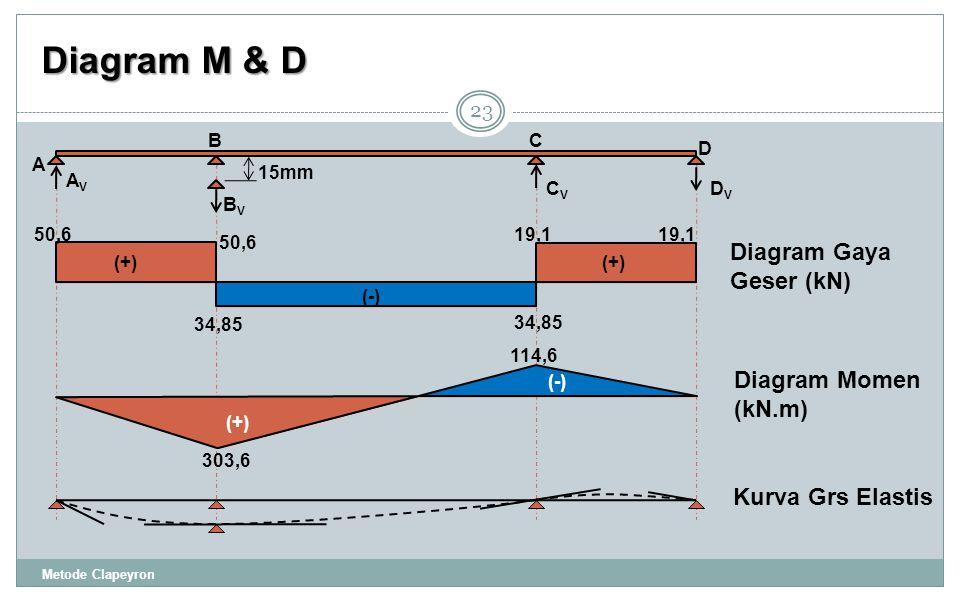 Diagram M & D 23 (+) (-) 303,6 114,6 Diagram Momen (kN.m) Diagram Gaya Geser (kN) Kurva Grs Elastis 19,1 34,85 50,6 34,85 19,1 50,6 (+) (-) (+) A 15mm BC D AVAV BVBV CVCV DVDV Metode Clapeyron