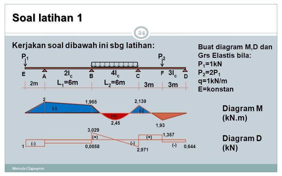 Soal latihan 1 Metode Clapeyron 24 Kerjakan soal dibawah ini sbg latihan: Buat diagram M,D dan Grs Elastis bila: P 1 =1kN P 2 =2P 1 q=1kN/m E=konstan A BC D 2m L 1 =6mL 2 =6m 3m 2I c 4I c 3I c P2P2 P1P1 E F Diagram M (kN.m) Diagram D (kN) (-) (+) (-) (+) (-) 0,644 1,357 2,971 3,029 10,0058 (-) (+) (-) (+) 1,965 2 2,139 1,93 2,45