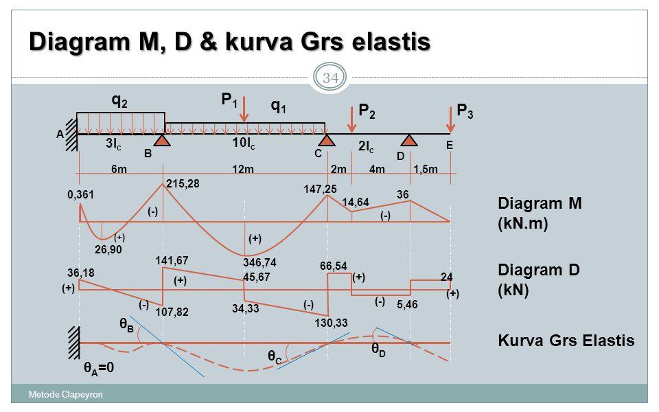 Metode Clapeyron 34 Diagram M, D & kurva Grs elastis θ A =0 θBθB θCθC θDθD Diagram M (kN.m) Kurva Grs Elastis Diagram D (kN) 36,18 107,82 141,67 130,33 66,54 5,46 24 (+) (-) 45,67 34,33 A BC D 3I c 10I c 2I c 4m6m12m1,5m E 2m q1q1 q2q2 P1P1 P2P2 P3P3 346,74 215,28 26,90 36 147,25 (-) (+) (-) (+) 14,64 0,361