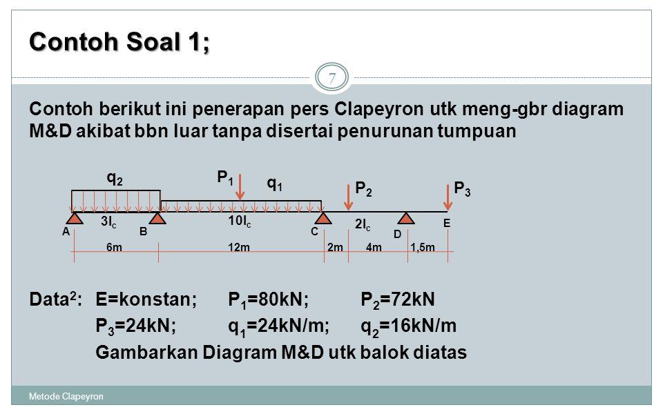 Contoh Soal 1; Metode Clapeyron 7 Data 2 :E=konstan;P 1 =80kN;P 2 =72kN P 3 =24kN;q 1 =24kN/m;q 2 =16kN/m Gambarkan Diagram M&D utk balok diatas ABC D 3I c 10I c 2I c 4m6m12m1,5m E 2m q1q1 q2q2 P1P1 P2P2 P3P3 Contoh berikut ini penerapan pers Clapeyron utk meng-gbr diagram M&D akibat bbn luar tanpa disertai penurunan tumpuan