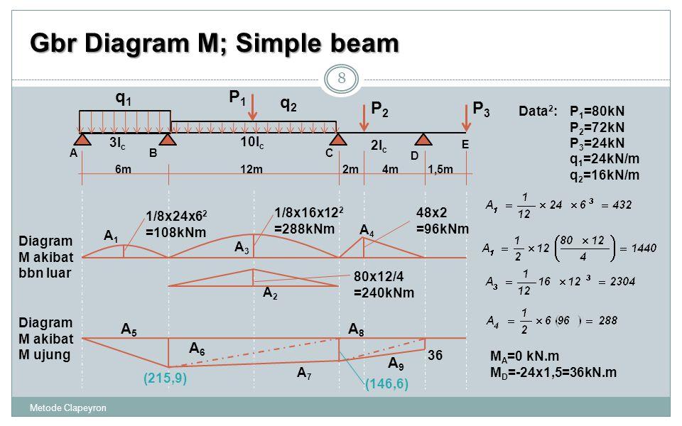 Gbr Diagram M; Simple beam Metode Clapeyron 8 ABC D 3I c 10I c 2I c 4m6m12m1,5m E 2m q2q2 q1q1 P1P1 P2P2 P3P3 A1A1 A3A3 A2A2 A4A4 48x2 =96kNm 1/8x16x12 2 =288kNm 1/8x24x6 2 =108kNm 80x12/4 =240kNm Diagram M akibat bbn luar M A =0 kN.m M D =-24x1,5=36kN.m Data 2 :P 1 =80kN P 2 =72kN P 3 =24kN q 1 =24kN/m q 2 =16kN/m 36 A5A5 A6A6 A7A7 A8A8 A9A9 Diagram M akibat M ujung (215,9) (146,6)