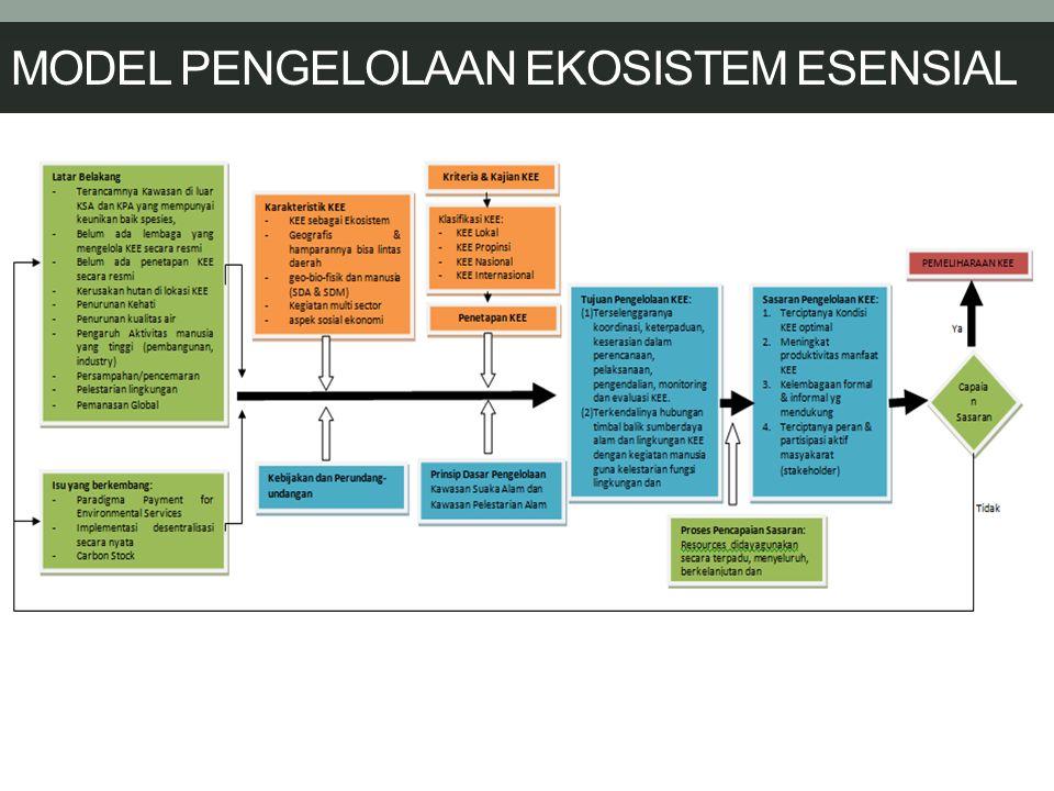 MODEL PENGELOLAAN EKOSISTEM ESENSIAL