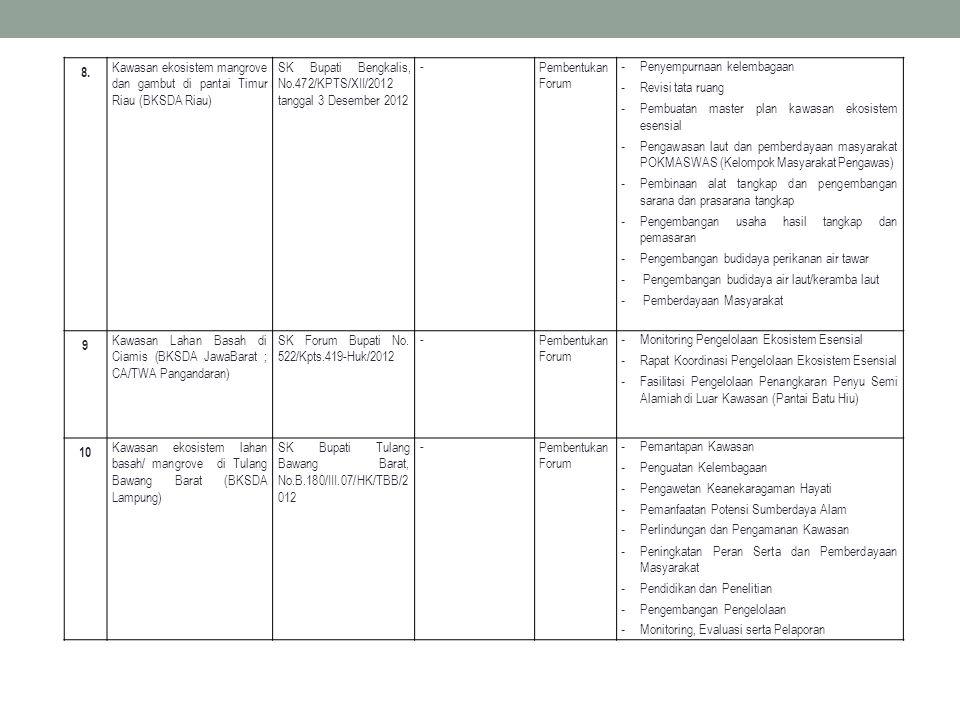 8. Kawasan ekosistem mangrove dan gambut di pantai Timur Riau (BKSDA Riau) SK Bupati Bengkalis, No.472/KPTS/XII/2012 tanggal 3 Desember 2012 -Pembentu