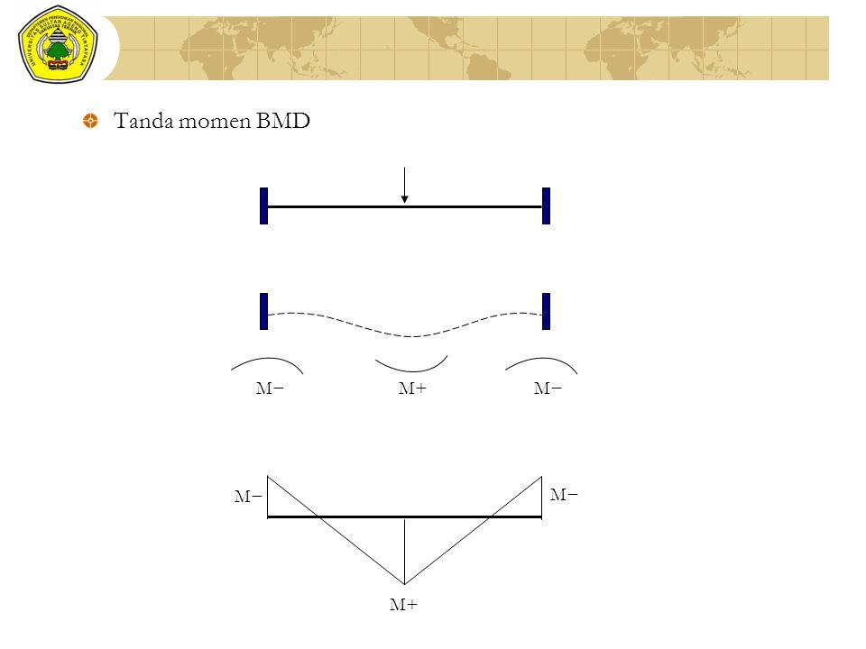 Tanda momen BMD M− M+ M− M+