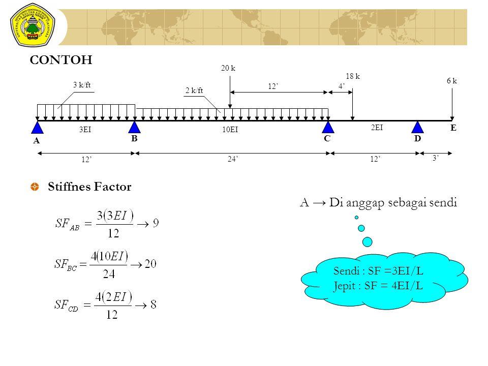 Stiffnes Factor 12' 24'12' 3' 12'4' 3EI10EI 6 k 18 k 20 k 2 k/ft 3 k/ft A BC 2EI D E A → Di anggap sebagai sendi Sendi : SF =3EI/L Jepit : SF = 4EI/L