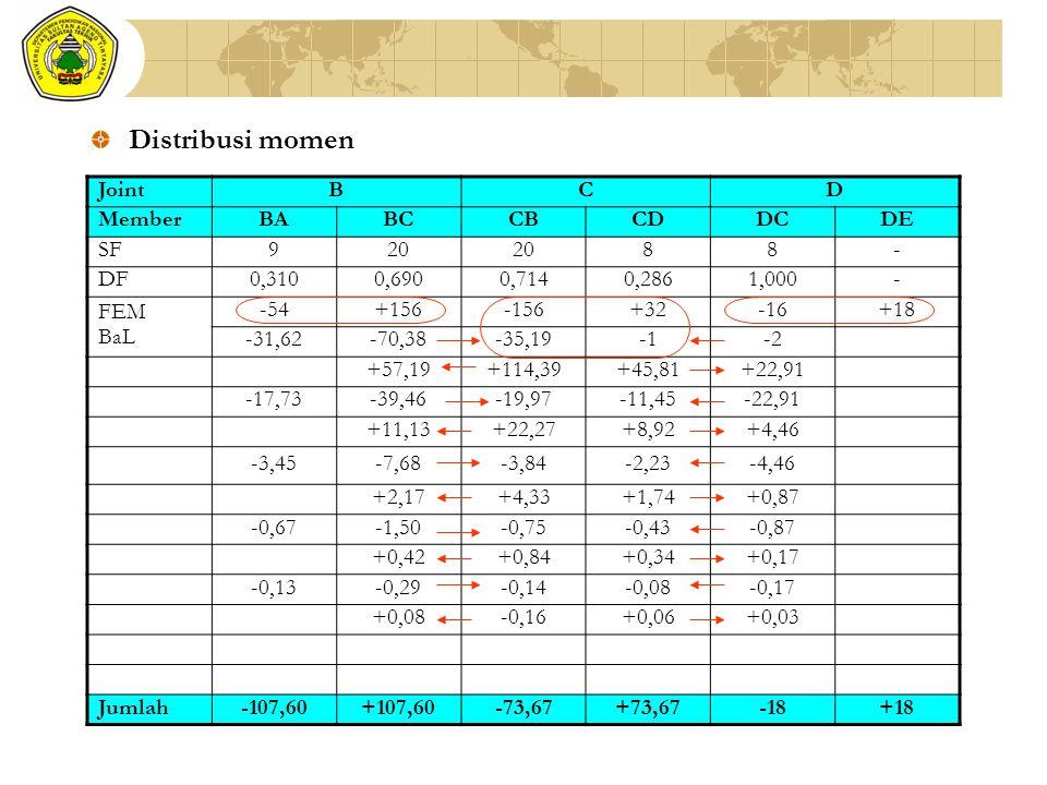 Distribusi momen JointBCD MemberBABCCBCDDCDE SF920 88- DF0,3100,6900,7140,2861,000- FEM BaL -54+156-156+32-16+18 -31,62-70,38-35,19-2 +57,19+114,39+45