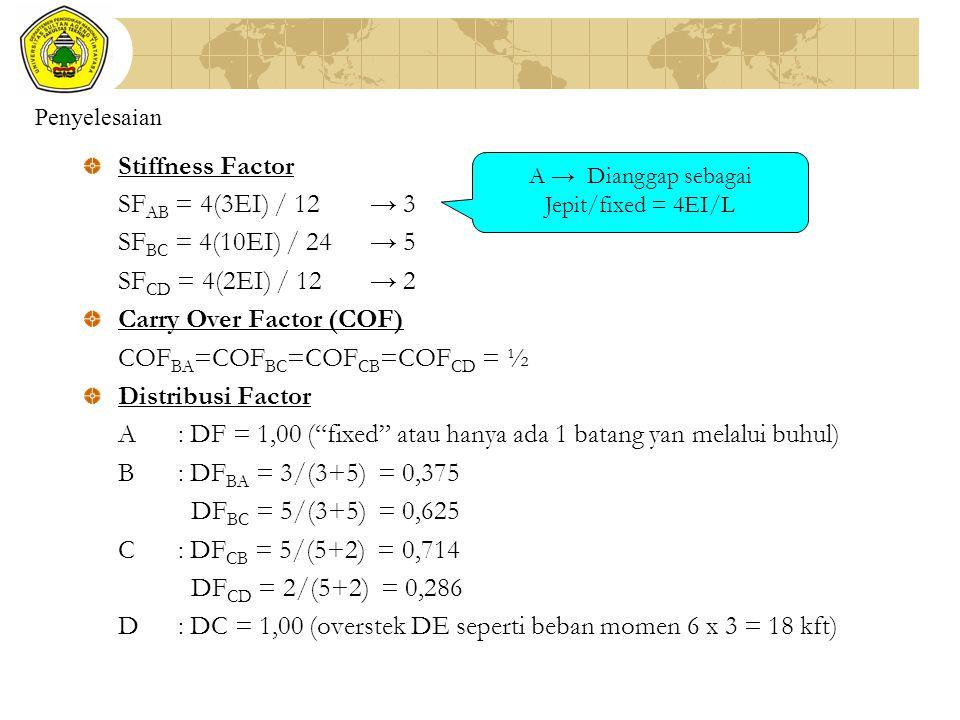 Penyelesaian Stiffness Factor SF AB = 4(3EI) / 12→ 3 SF BC = 4(10EI) / 24→ 5 SF CD = 4(2EI) / 12→ 2 Carry Over Factor (COF) COF BA =COF BC =COF CB =CO