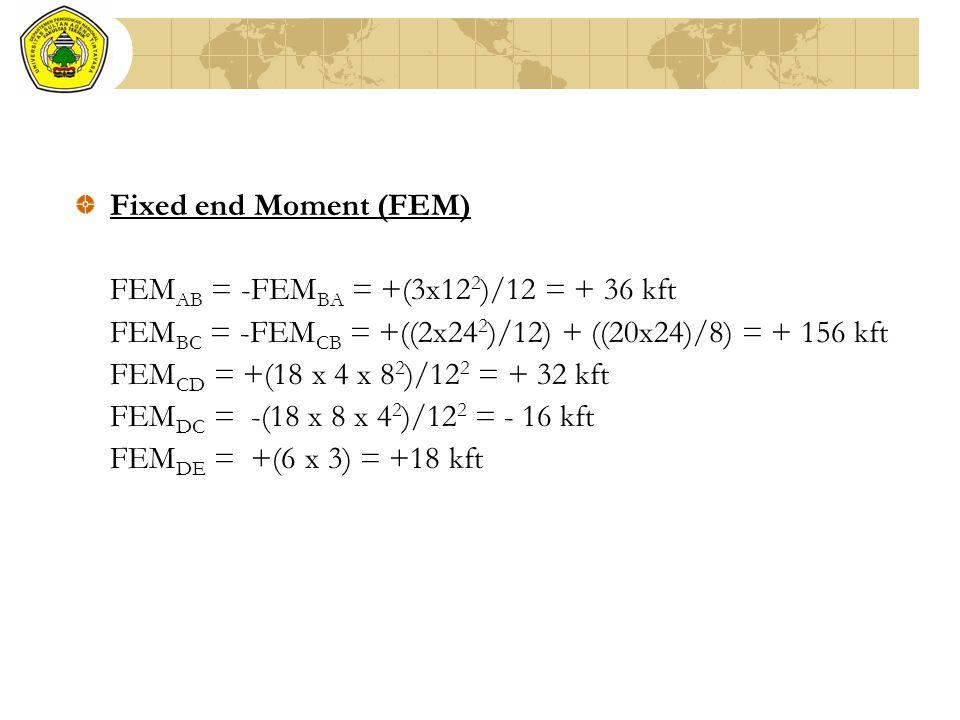 Fixed end Moment (FEM) FEM AB = -FEM BA = +(3x12 2 )/12 = + 36 kft FEM BC = -FEM CB = +((2x24 2 )/12) + ((20x24)/8) = + 156 kft FEM CD = +(18 x 4 x 8