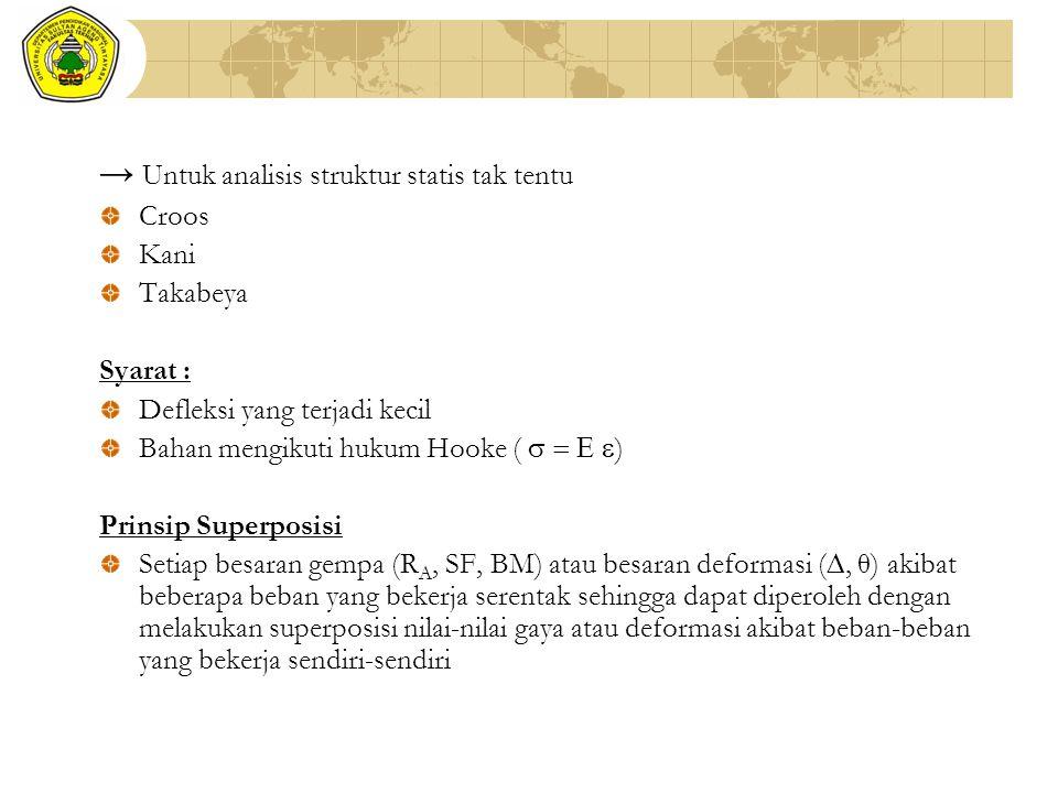 → Untuk analisis struktur statis tak tentu Croos Kani Takabeya Syarat : Defleksi yang terjadi kecil Bahan mengikuti hukum Hooke (     ) Prinsip Su