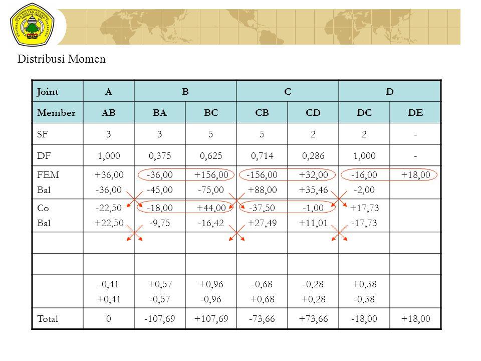 Distribusi Momen JointABCD MemberABBABCCBCDDCDE SF335522- DF1,0000,3750,6250,7140,2861,000- FEM Bal +36,00 -36,00 -45,00 +156,00 -75,00 -156,00 +88,00