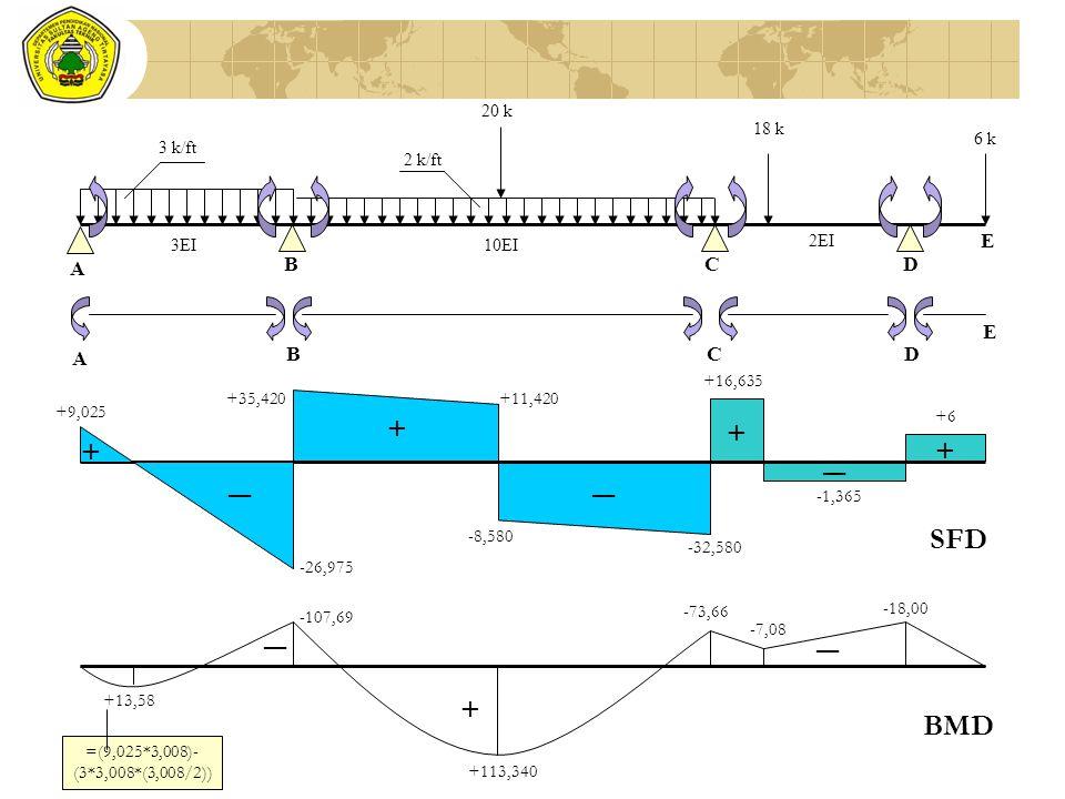 3EI10EI 6 k 18 k 20 k 2 k/ft 3 k/ft A BC 2EI D E A BCD E +9,025 -26,975 +35,420+11,420 -8,580 -32,580 +16,635 -1,365 +6 + + + + ―― ― SFD BMD -107,69 +