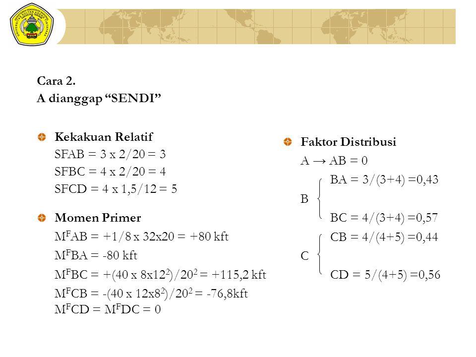 "Cara 2. A dianggap ""SENDI"" Kekakuan Relatif SFAB = 3 x 2/20 = 3 SFBC = 4 x 2/20 = 4 SFCD = 4 x 1,5/12 = 5 Faktor Distribusi A → AB = 0 BA = 3/(3+4) =0"