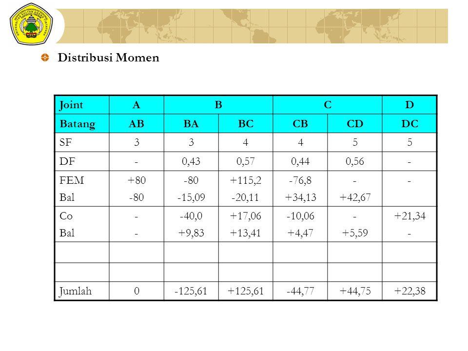 Distribusi Momen JointABCD BatangABBABCCBCDDC SF334455 DF-0,430,570,440,56- FEM Bal +80 -80 -15,09 +115,2 -20,11 -76,8 +34,13 - +42,67 - Co Bal ---- -