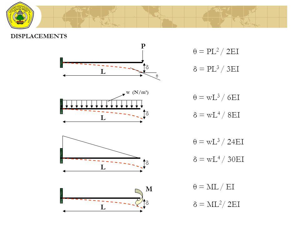 DISPLACEMENTS P δ θ L θ = PL 2 / 2EI δ = PL 3 / 3EI w (N/m') δ L θ = wL 3 / 6EI δ = wL 4 / 8EI δ L θ = wL 3 / 24EI δ = wL 4 / 30EI δ L θ = ML / EI δ =