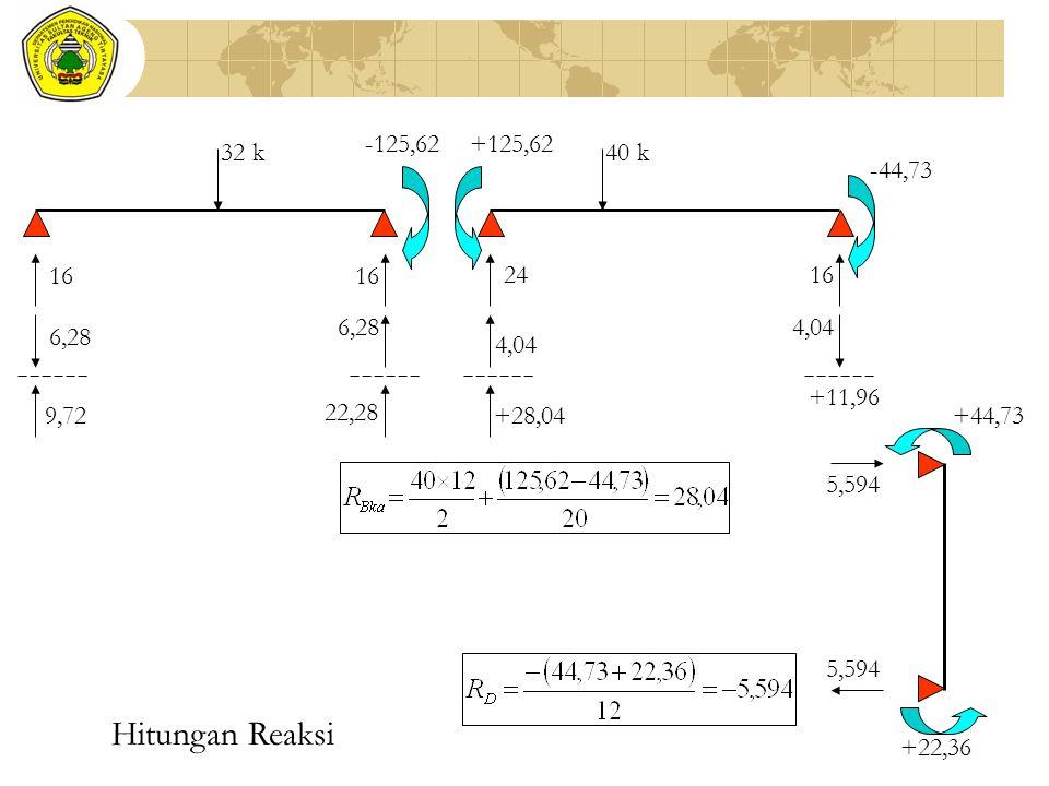 32 k -125,62+125,62 -44,73 +44,73 +22,36 16 6,28 9,72 16 6,28 22,28 24 4,04 +28,04 5,594 16 4,04 +11,96 Hitungan Reaksi 40 k