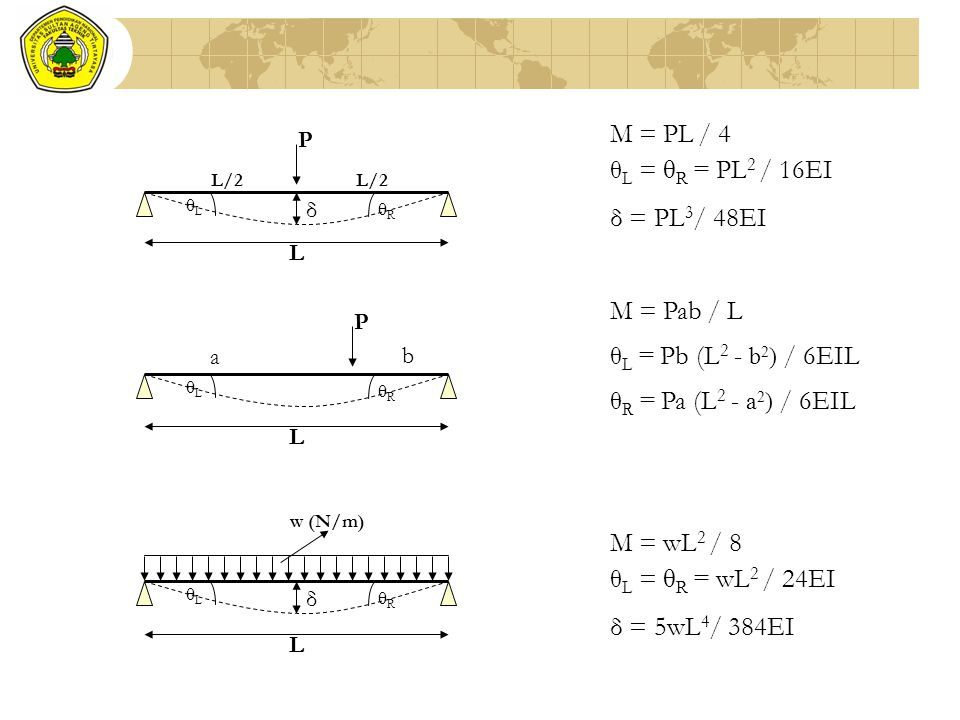 θ L = θ R = PL 2 / 16EI δ = PL 3 / 48EI M = PL / 4 θ L = Pb (L 2 - b 2 ) / 6EIL M = Pab / L θ R = Pa (L 2 - a 2 ) / 6EIL P b θLθL θRθR a L δ P L/2 θLθ