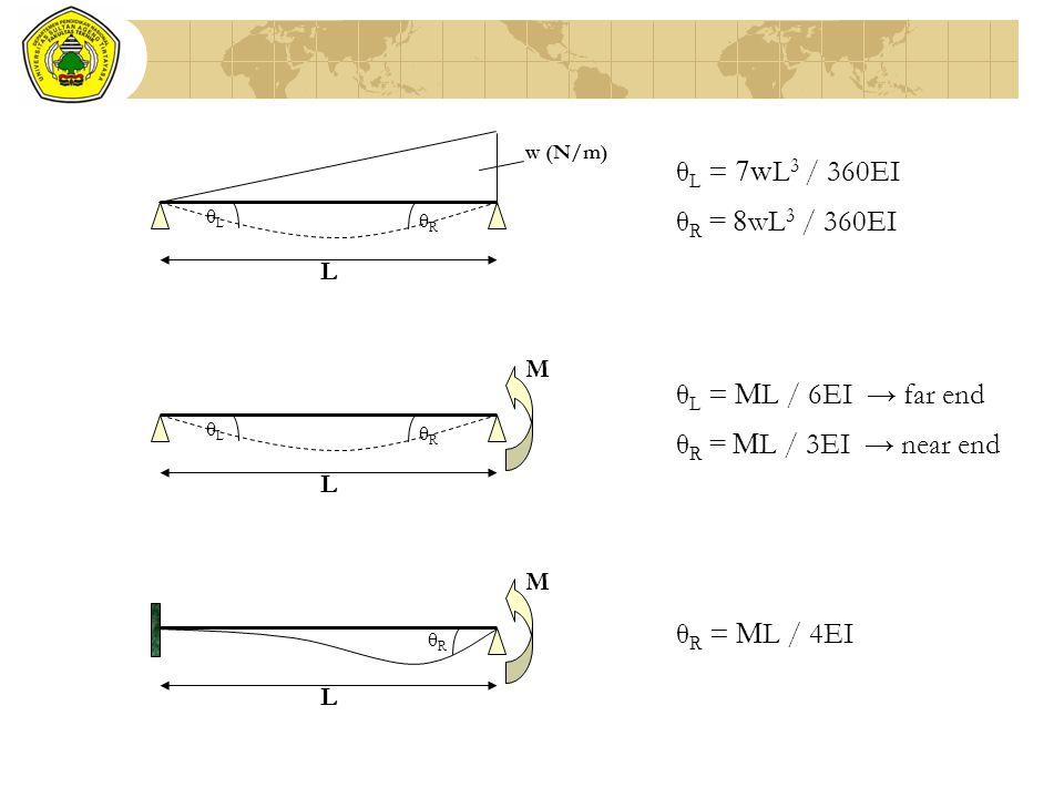 θ L = 7w L 3 / 360EI θ R = 8 wL 3 / 360EI w (N/m) θLθL θRθR L θ L = M L / 6EI → far end θ R = M L / 3EI → near end M θLθL θRθR L M θRθR L θ R = M L /